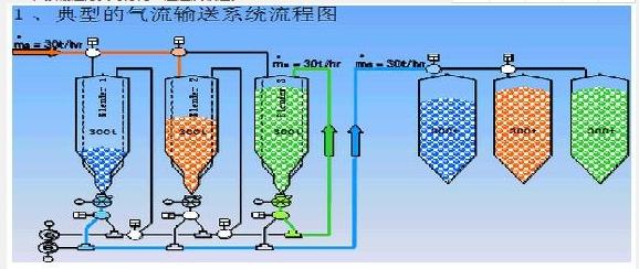 粉煤灰输送流程图